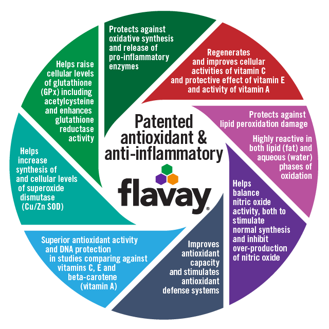 Antioxidant and Anti-inflammatory Actions of Flavay. Recycles and improves activities of vitamin C, and protective effects of vitamin E and activity of vitamin A. Protects against lipid peroxidation damage. Highly reactive in both lipid (fat) and aqueous (water) phases of oxidation. Helps balance nitric oxide activity, both to stimulate normal synthesis and inhibit over-production of nitric oxide. Improves total antioxidant capacity and stimulates antioxidant defense systems. Superior antioxidant activity and DNA protection in studies comparing against vitamins C, E and beta carotene (vitamin A).