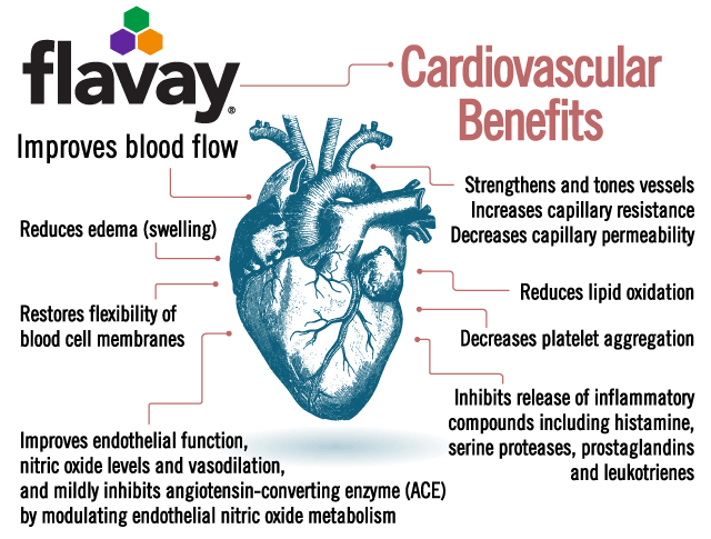 Flavay improves cardiovascular health in multiple ways.