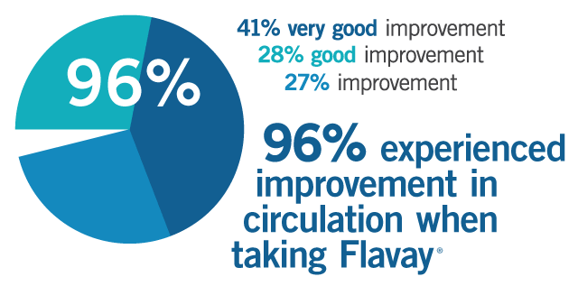 Flavay clinical trial of persons with serious venous problems shows 96% experienced improvement in circulation. 41% very good improvement, 28% good improvement, 27% improvement.