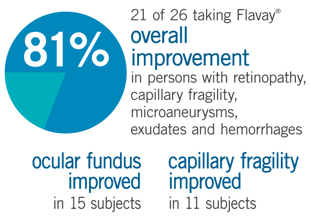 Flavay clinical trial found 21 out of 26 experienced overall improvement in persons with retinopathy, capillary fragility microaneurysms exudates and hemorrhages. Capillary fragility (measured with Parrot's angiosterrometer) improved in 11 persons, condition of the ocular fundus improved in 15