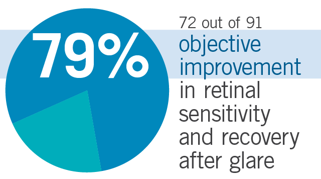 Chart shows 72 out of 91, 79% of subjects, found objective improvement in retinal sensitivity in the dark after glare after taking Flavay.