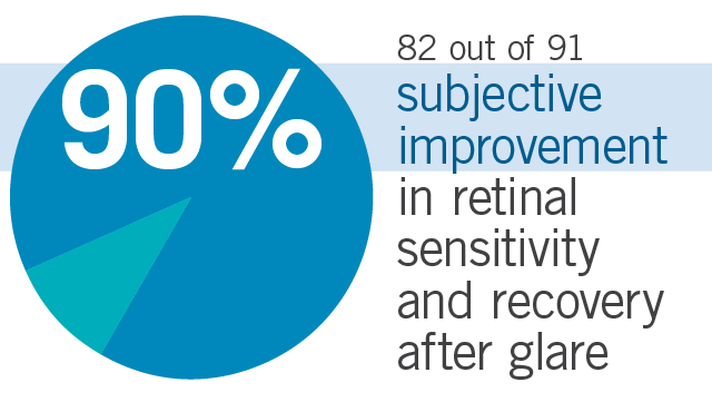 Chart shows 82 out of 91, 90% of subjects, found subjective improvement in retinal sensitivity in the dark after glare after taking Flavay.