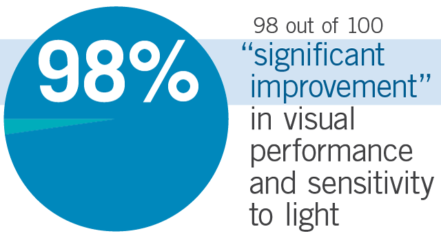 Chart shows 98 out of 100 found significant improvement in visual performance in the dark after glare after taking Flavay.