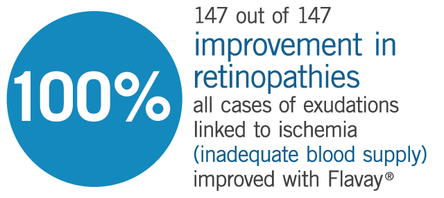 Flavay clinical trial found 147 out of 147 experienced improvement in retinopathies linked to inadequate blood supply.