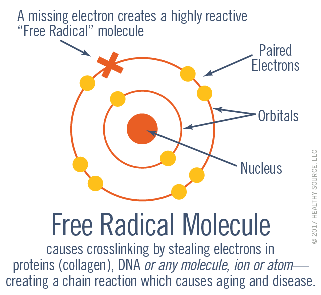 Free Radical Molecule causes crosslinking by stealing electrons in proteins (collagen), DNA or any molecule, ion or atom—creating a chain reaction which causes aging and disease. Diagram shows paired electrons, orbitals, nucleus and DNA, and a missing electron which causes the molecule to become a highly-reactive free radical molecule.