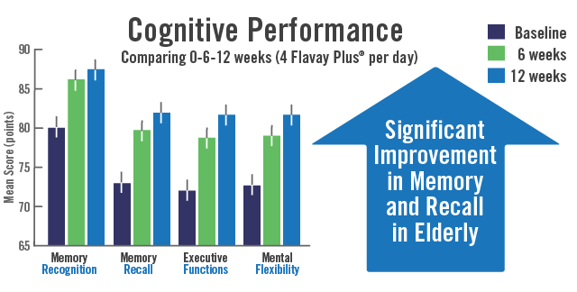 Chart shows taking 4 Flavay Plus per day for 0, 6 and 12 weeks results in significant improvements in elderly subjects in the following tests: memory recognition, memory recall, executive functions, and mental flexibility.