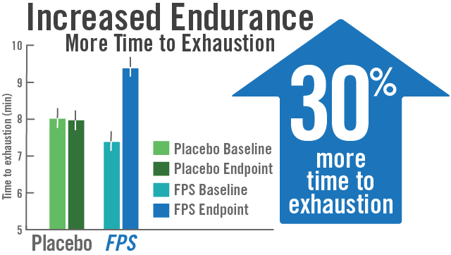 Chart shows Flavay Plus significantly increases endurance. Graph compares placebo baseline, placebo endpoint, Flavay Plus baseline, Flavay Plus endpoint and shows 30% more time to exhaustion with Flavay Plus.