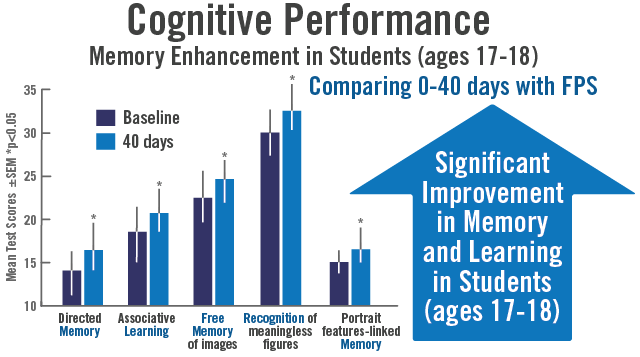 Chart shows taking Flavay Plus results in improvements in short-term memory after two months: Significant improvement in short-term memory in children, ages 4-14