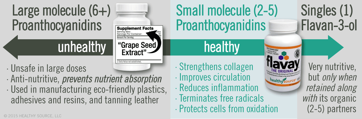 Large proanthocyanidins, also known as tannins, are antinutritive, unsafe in large doses, used in manufacturing exo-friendly plastics, adhesives and resins, and tanning leather. Small, oligo, proanthocyanidins strengthens collagen, improves circulation, reduces inflammation, terminates free radicals, protects cells from oxidation. Singles, flavan-3-ol complexes, very nutritive but only when retained along with its organic small-molecule partners.